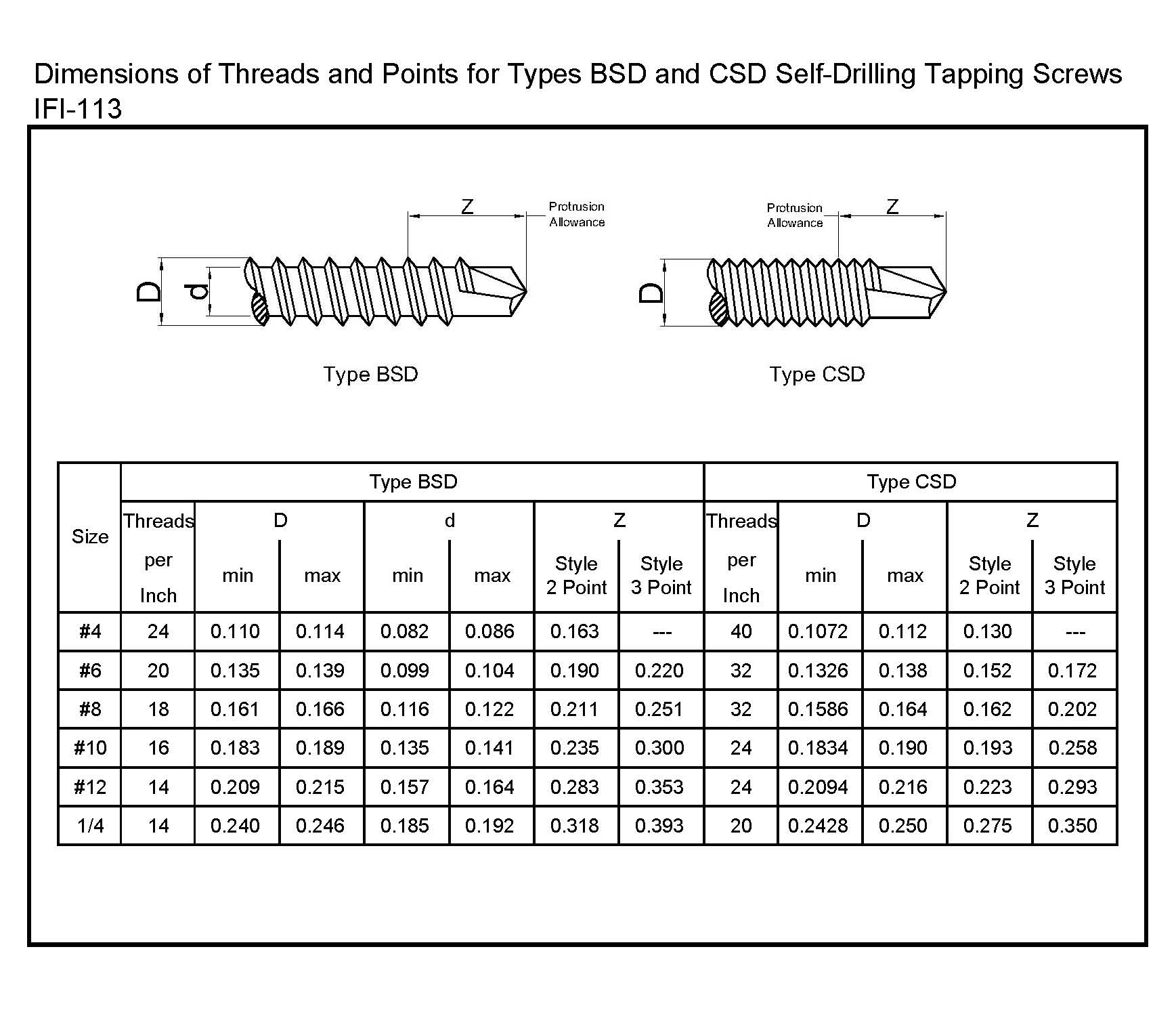 Threads and Points for Types BSD and CSD Self-Drilling